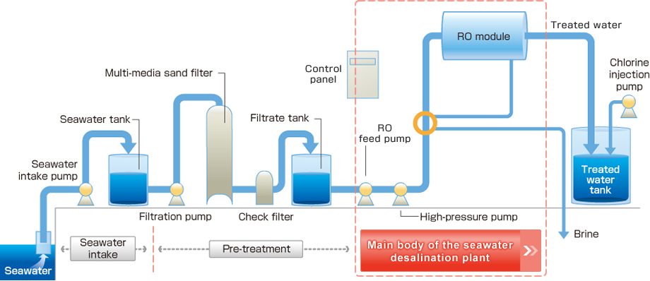 SEAWATER DESALINATION PROCESS